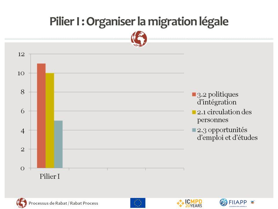 Processus de Rabat / Rabat Process Pilier I : Organiser la migration légale