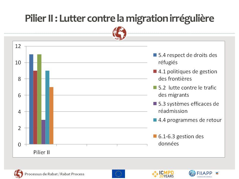 Processus de Rabat / Rabat Process Pilier II : Lutter contre la migration irrégulière