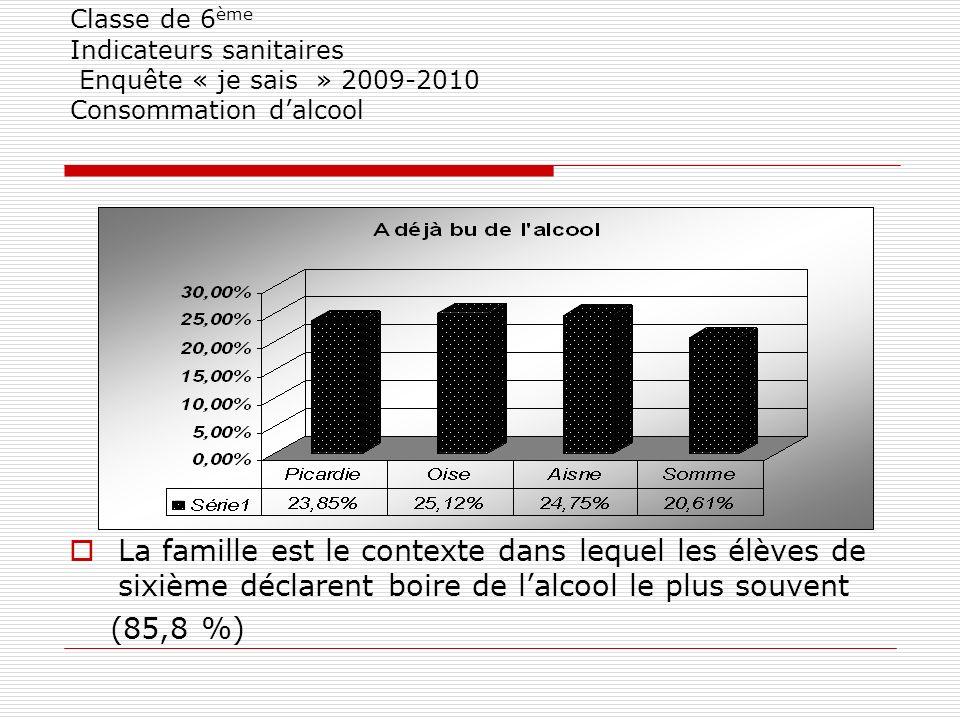 Classe de 6 ème Indicateurs sanitaires Enquête « je sais » 2009-2010 Consommation dalcool La famille est le contexte dans lequel les élèves de sixième déclarent boire de lalcool le plus souvent (85,8 %)