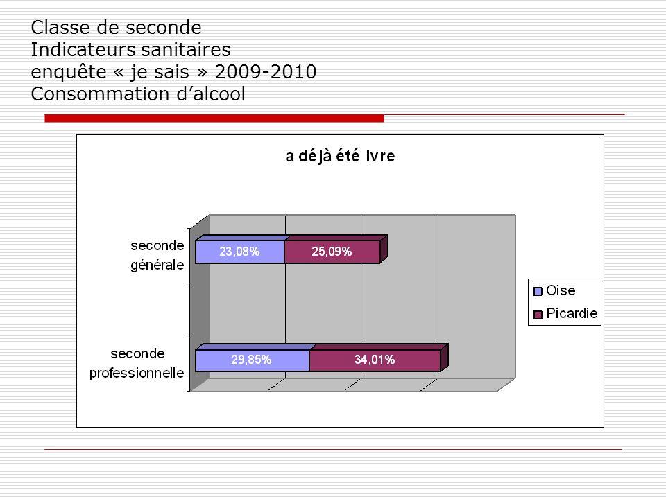 Classe de seconde Indicateurs sanitaires enquête « je sais » 2009-2010 Consommation dalcool