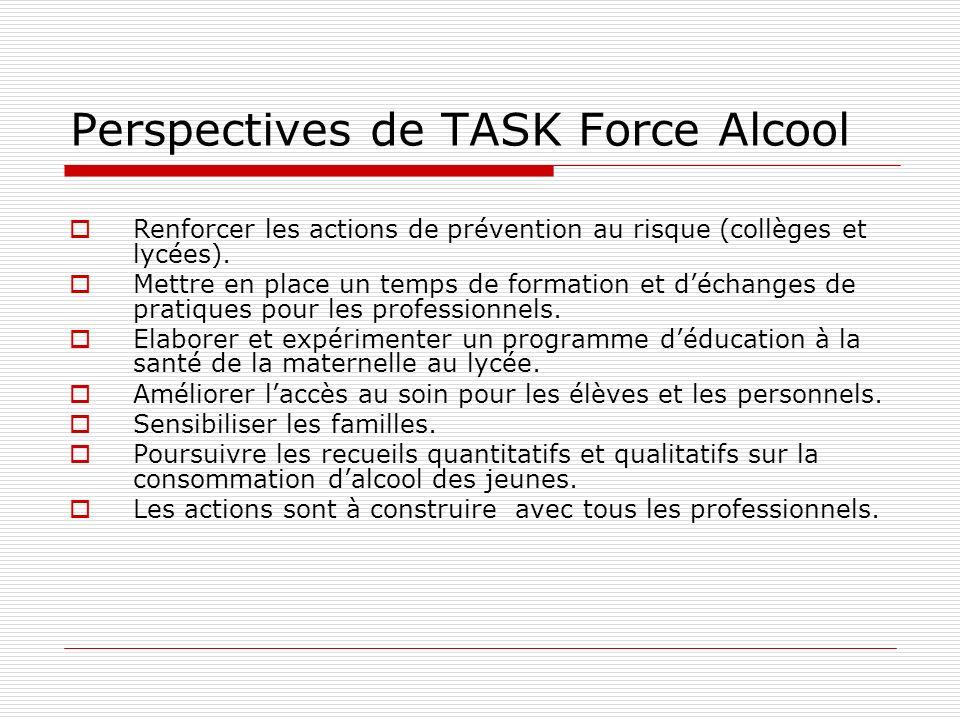 Perspectives de TASK Force Alcool Renforcer les actions de prévention au risque (collèges et lycées).