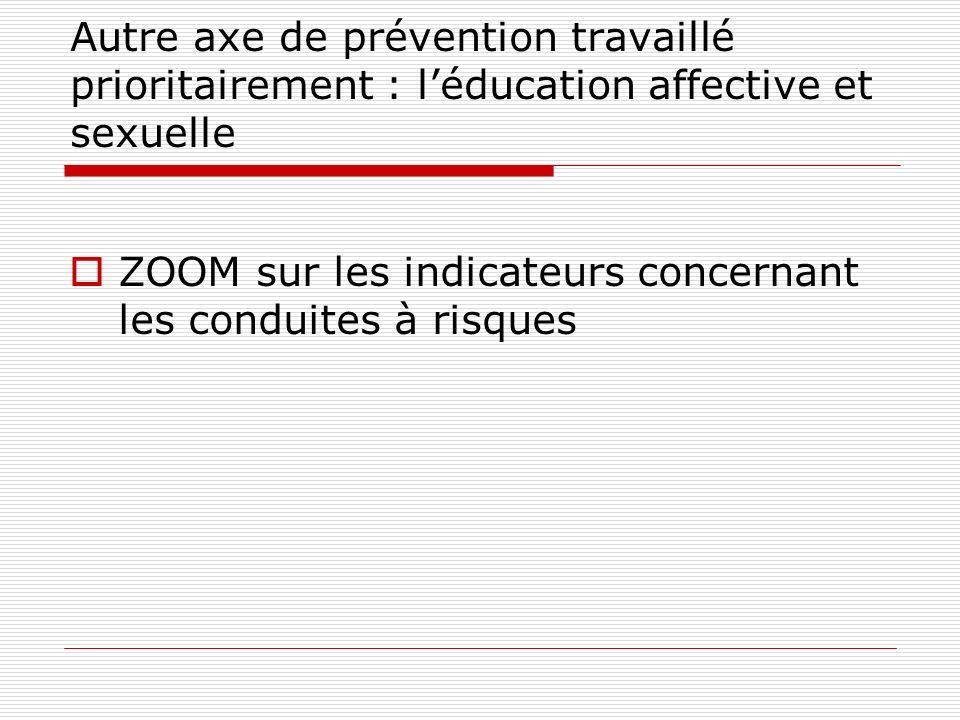 Autre axe de prévention travaillé prioritairement : léducation affective et sexuelle ZOOM sur les indicateurs concernant les conduites à risques