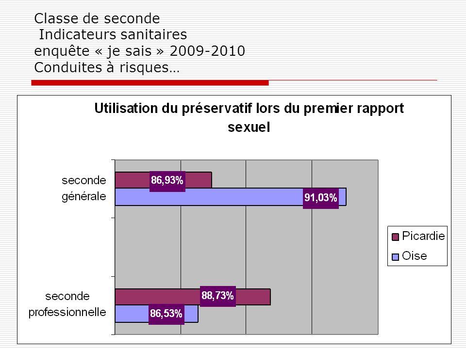 Classe de seconde Indicateurs sanitaires enquête « je sais » 2009-2010 Conduites à risques…