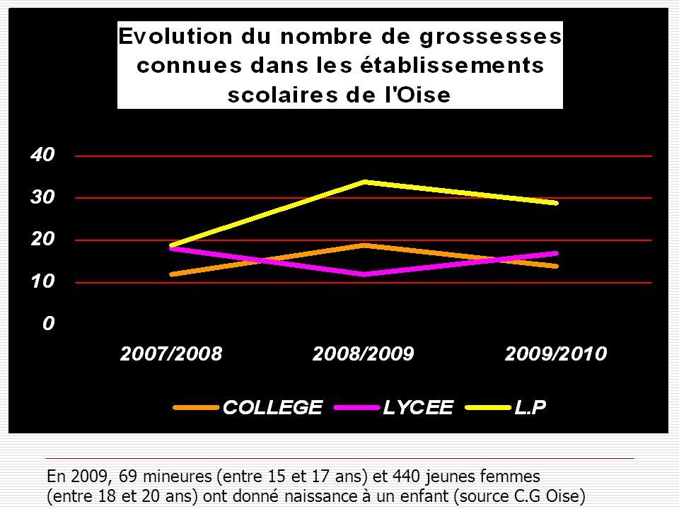En 2009, 69 mineures (entre 15 et 17 ans) et 440 jeunes femmes (entre 18 et 20 ans) ont donné naissance à un enfant (source C.G Oise)