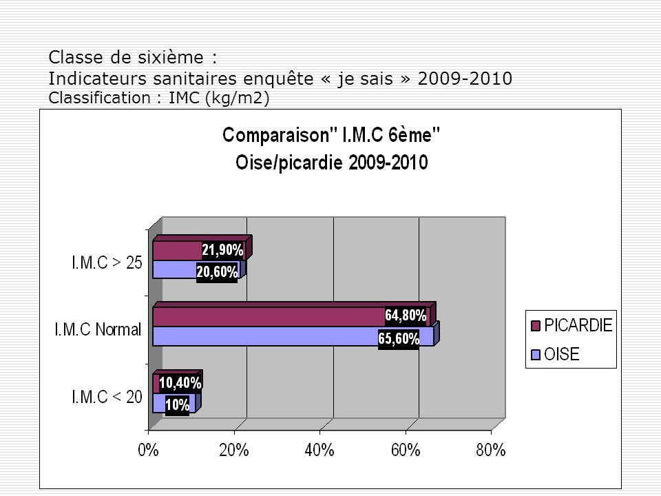 Classe de sixième : Indicateurs sanitaires enquête « je sais » 2009-2010 Classification : IMC (kg/m2)