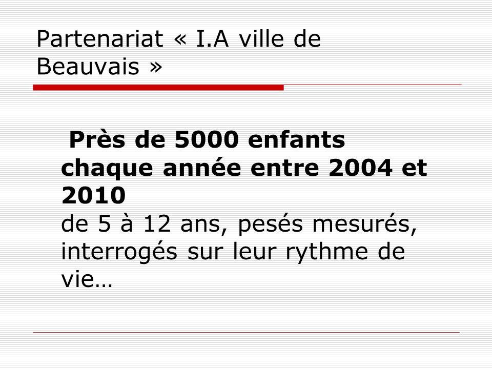 Partenariat « I.A ville de Beauvais » Près de 5000 enfants chaque année entre 2004 et 2010 de 5 à 12 ans, pesés mesurés, interrogés sur leur rythme de vie…