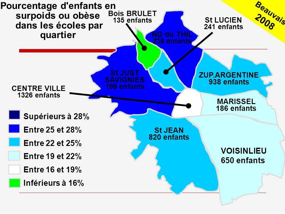 Beauvais 2008 St JEAN 820 enfants Pourcentage d enfants en surpoids ou obèse dans les écoles par quartier MARISSEL 186 enfants ZUP.ARGENTINE 938 enfants ND du THIL 238 enfants Bois BRULET 135 enfants St LUCIEN 241 enfants St JUST SAVIGNIES 199 enfants CENTRE VILLE 1326 enfants Supérieurs à 28% Entre 25 et 28% Entre 22 et 25% Entre 19 et 22% Entre 16 et 19% Inférieurs à 16% VOISINLIEU 650 enfants