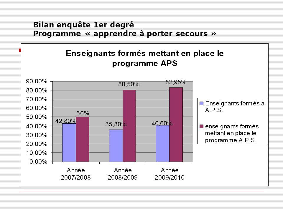 Bilan enquête 1er degré Programme « apprendre à porter secours »