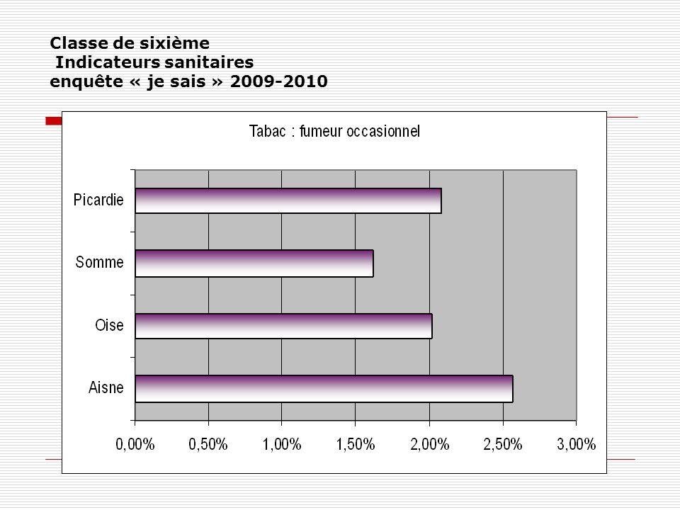 Classe de sixième Indicateurs sanitaires enquête « je sais » 2009-2010
