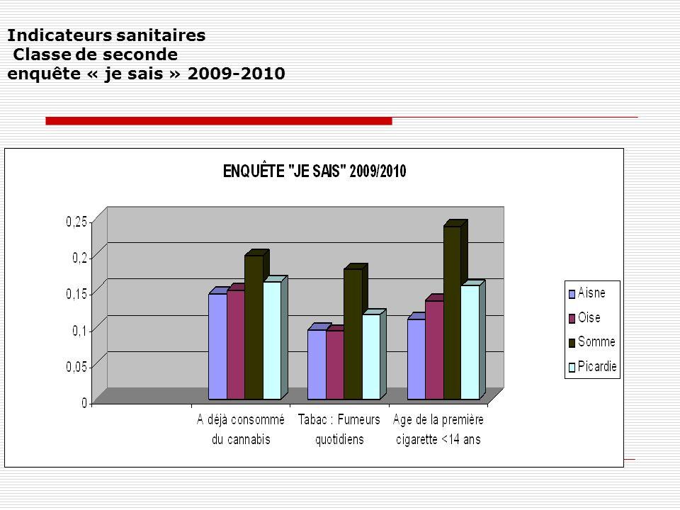 Indicateurs sanitaires Classe de seconde enquête « je sais » 2009-2010