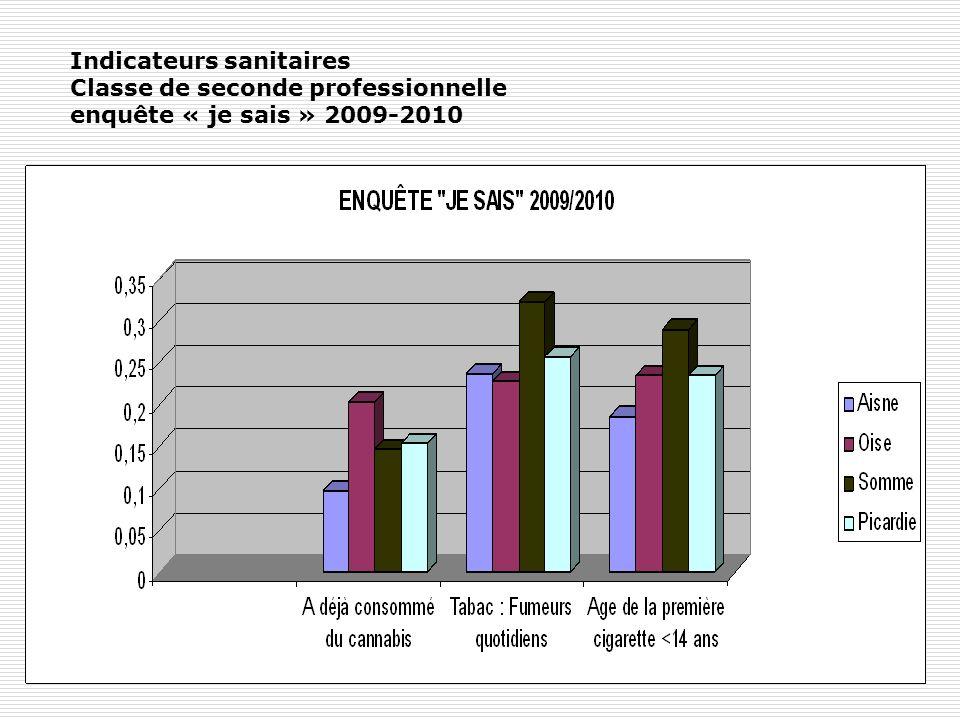 Indicateurs sanitaires Classe de seconde professionnelle enquête « je sais » 2009-2010