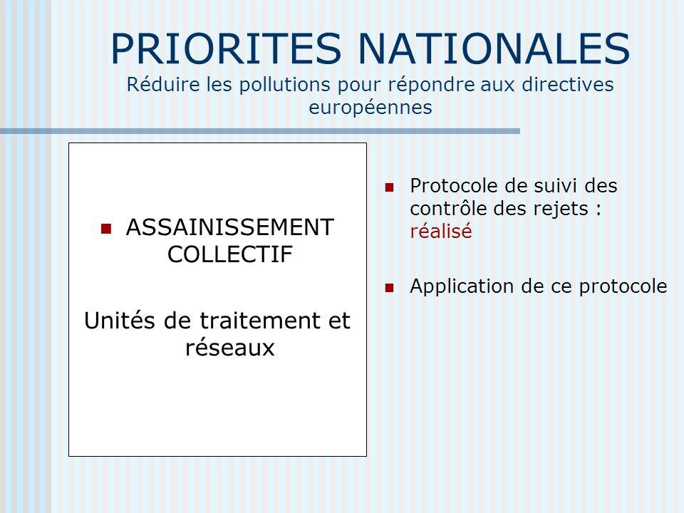PRIORITES NATIONALES Réduire les pollutions pour répondre aux directives européennes ASSAINISSEMENT COLLECTIF Unités de traitement et réseaux Protocole de suivi des contrôle des rejets : réalisé Application de ce protocole