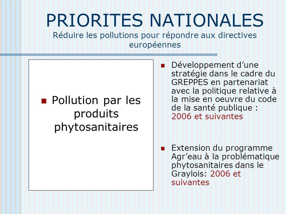 PRIORITES NATIONALES Réduire les pollutions pour répondre aux directives européennes Pollution par les produits phytosanitaires Développement dune stratégie dans le cadre du GREPPES en partenariat avec la politique relative à la mise en oeuvre du code de la santé publique : 2006 et suivantes Extension du programme Agreau à la problématique phytosanitaires dans le Graylois: 2006 et suivantes