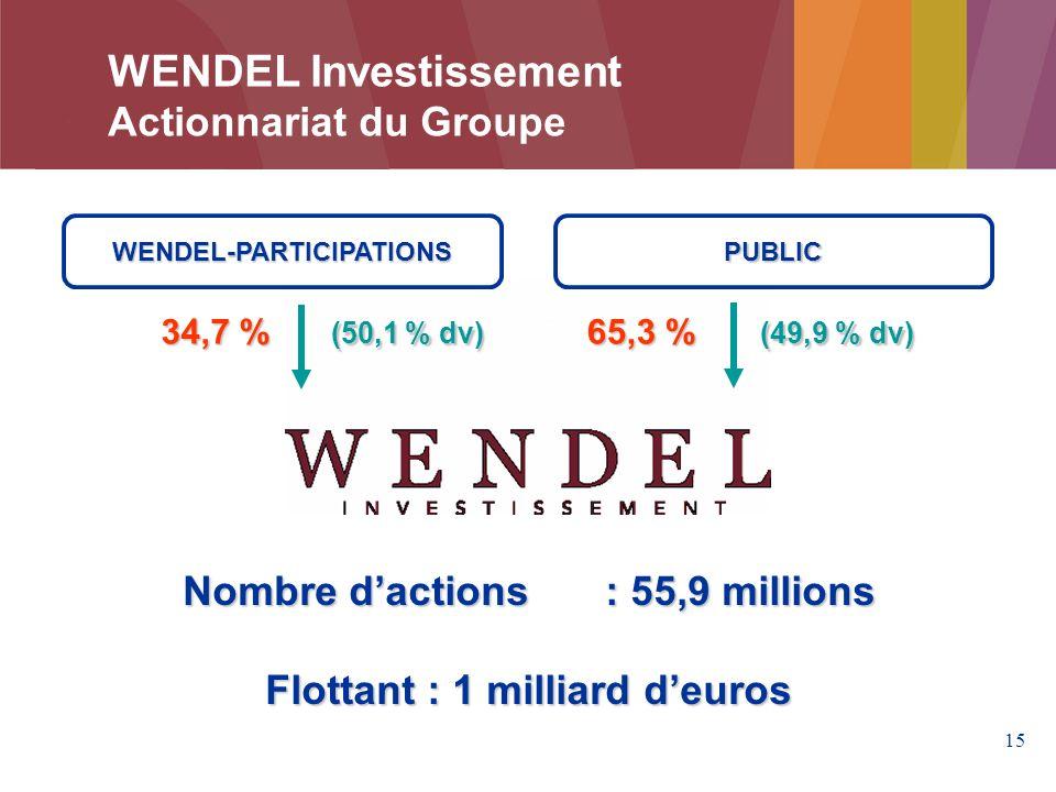 15 WENDEL Investissement Actionnariat du Groupe WENDEL-PARTICIPATIONS 34,7 % (50,1 % dv) Nombre dactions : 55,9 millions Flottant : 1 milliard deuros PUBLIC 65,3 % (49,9 % dv)