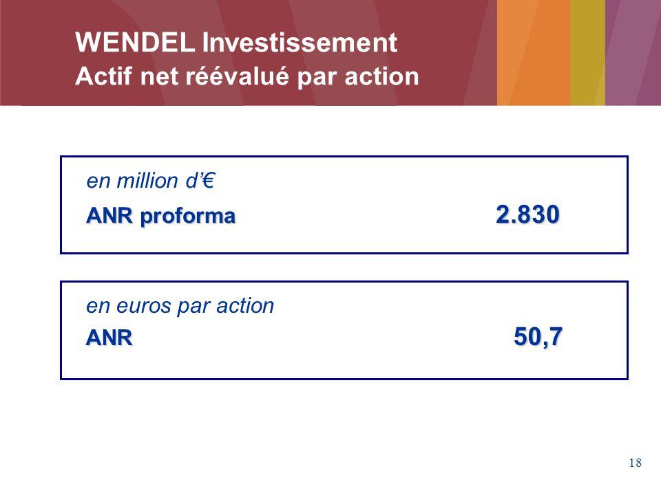 18 en million d ANR proforma 2.830 en euros par action ANR 50,7 WENDEL Investissement Actif net réévalué par action