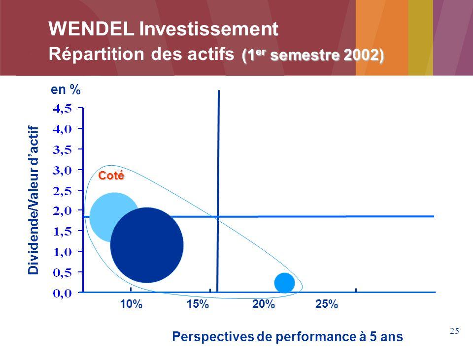 25 Perspectives de performance à 5 ans Dividende/Valeur dactif en % 10% 15% 20% 25% Coté WENDEL Investissement (1 er semestre 2002) Répartition des actifs (1 er semestre 2002)
