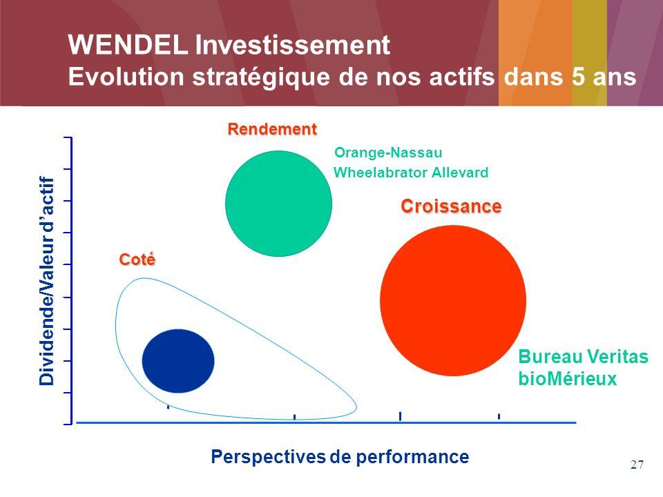 27 Perspectives de performance Dividende/Valeur dactif Rendement Orange-Nassau Wheelabrator Allevard Coté WENDEL Investissement Evolution stratégique de nos actifs dans 5 ans Bureau Veritas bioMérieux Croissance
