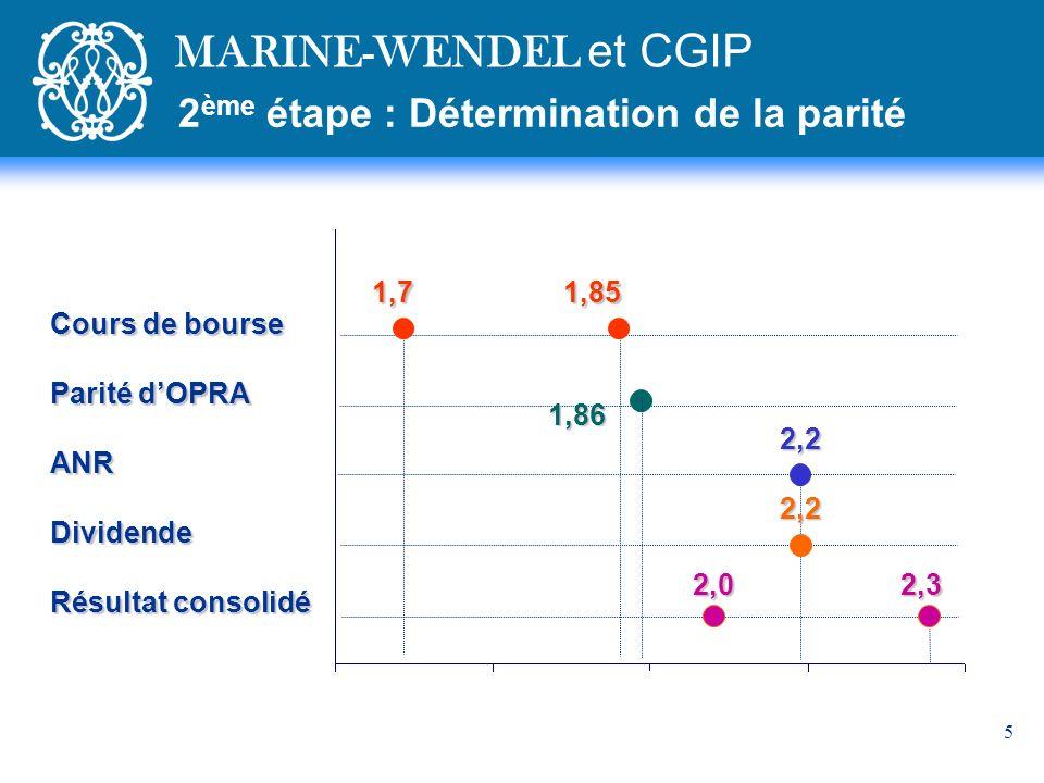 5 Cours de bourse Parité dOPRA ANRDividende Résultat consolidé 1,7 1,85 2,2 2,2 2,0 2,3 1,86 2 ème étape : Détermination de la parité MARINE-WENDEL et CGIP