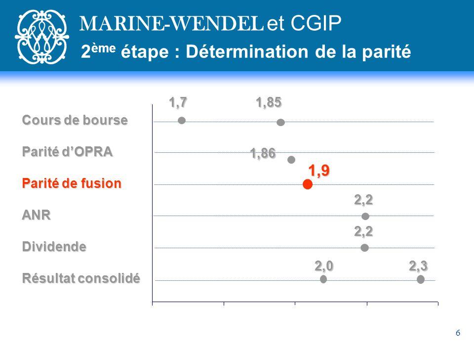 6 Cours de bourse Parité dOPRA Parité de fusion ANRDividende Résultat consolidé 1,7 1,85 2,2 2,2 2,0 2,3 1,86 2 ème étape : Détermination de la parité MARINE-WENDEL et CGIP1,9