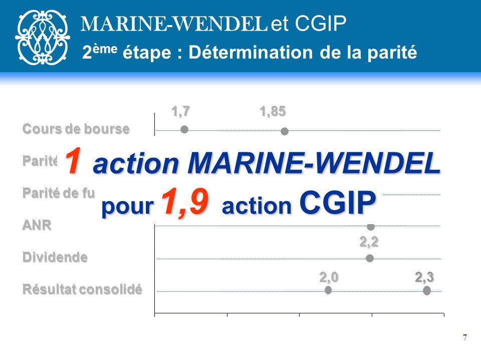 7 2 ème étape : Détermination de la parité MARINE-WENDEL et CGIP Cours de bourse Parité dOPRA Parité de fusion ANRDividende Résultat consolidé 1,7 1,85 2,2 2,2 2,0 2,3 1,86 1,9 pour 1,9 action CGIP 1 action MARINE-WENDEL