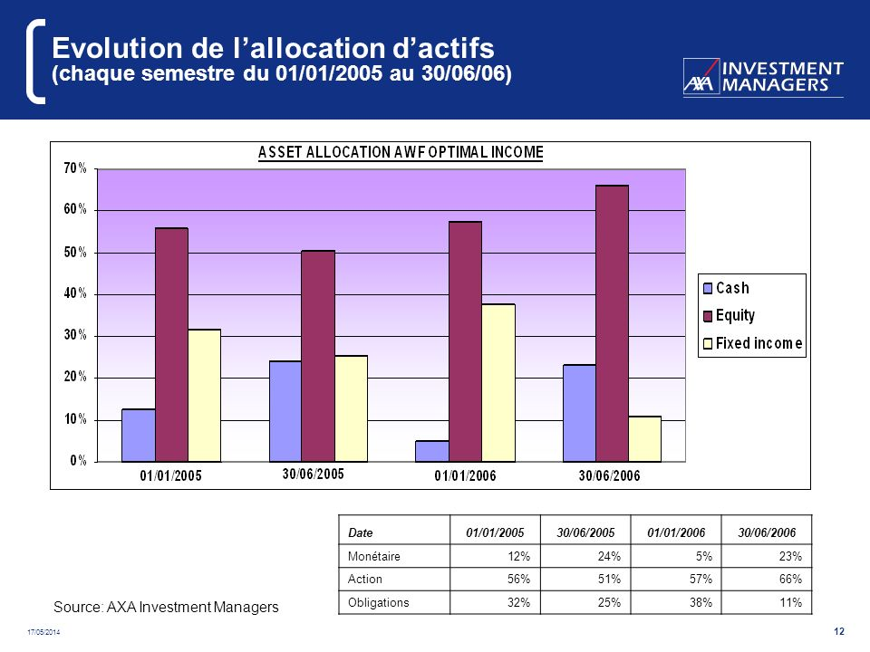 17/05/2014 12 Evolution de lallocation dactifs (chaque semestre du 01/01/2005 au 30/06/06) Source: AXA Investment Managers Date01/01/200530/06/200501/