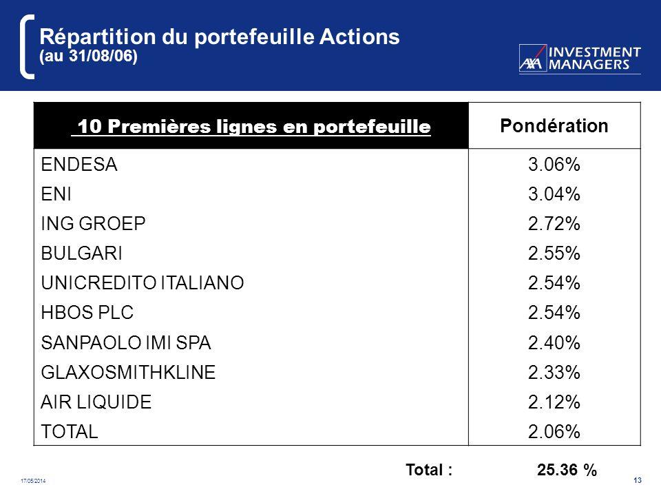17/05/2014 13 Répartition du portefeuille Actions (au 31/08/06) 10 Premières lignes en portefeuille Pondération ENDESA3.06% ENI3.04% ING GROEP2.72% BULGARI2.55% UNICREDITO ITALIANO2.54% HBOS PLC2.54% SANPAOLO IMI SPA2.40% GLAXOSMITHKLINE2.33% AIR LIQUIDE2.12% TOTAL2.06% Total : 25.36 %