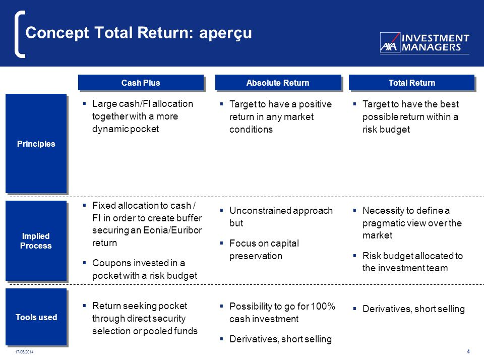 17/05/2014 4 Concept Total Return: aperçu Cash Plus Absolute Return Total Return Principles Large cash/FI allocation together with a more dynamic pock