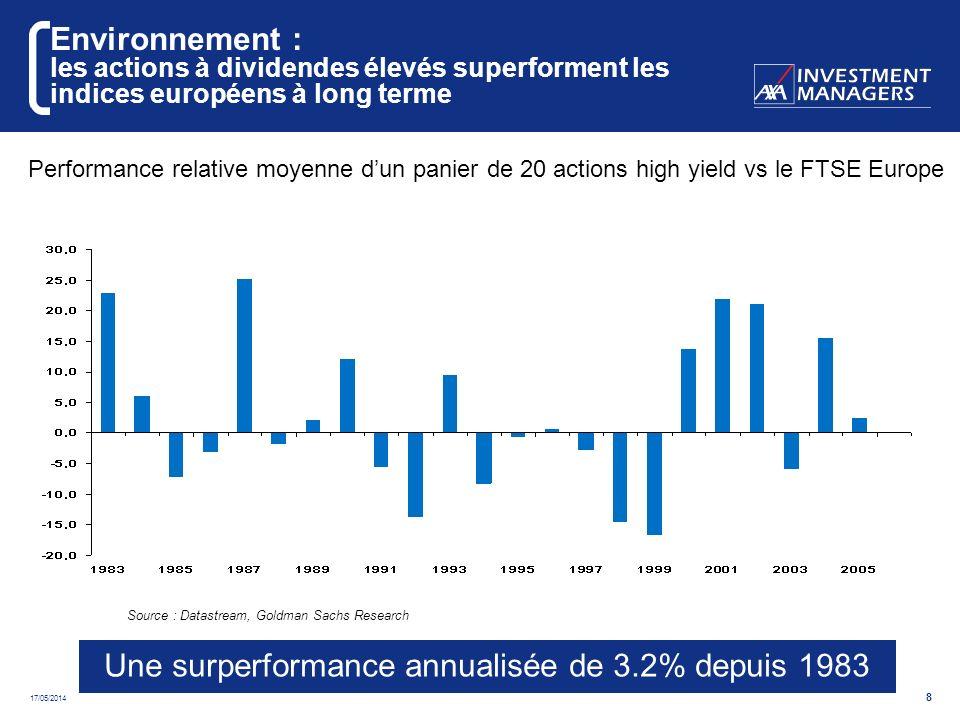 17/05/2014 9 Environnement : dividendes historiquement élevés comparés aux taux dintérêts La faiblesse des rendements obligataires rend les actions à haut rendement attractives Source: Goldman Sachs Strategy and Datastream