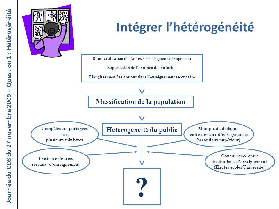 Intégrer lhétérogénéité Journée du CDS du 27 novembre 2009 – Question 1 : Hétérogénéité Massification de la population Démocratisation de laccès à len