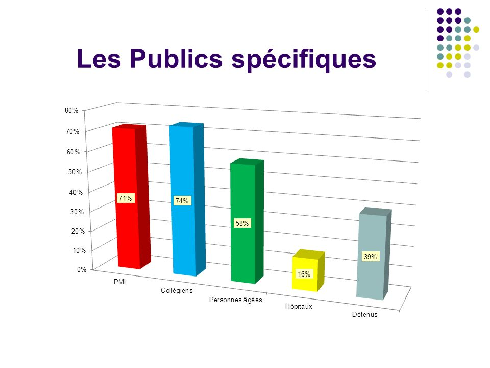 Les Publics spécifiques