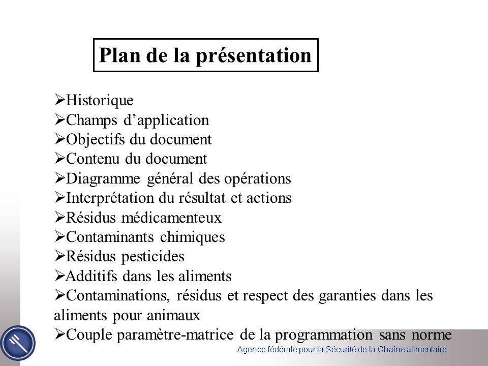 Historique Champs dapplication Objectifs du document Contenu du document Diagramme général des opérations Interprétation du résultat et actions Résidu