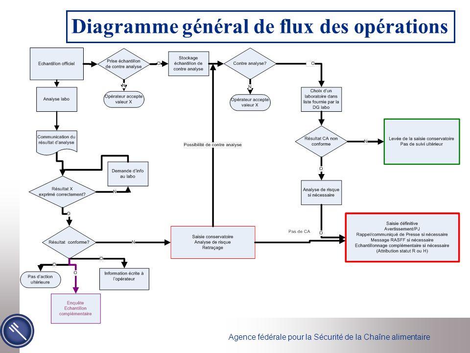 Agence fédérale pour la Sécurité de la Chaîne alimentaire Diagramme général de flux des opérations