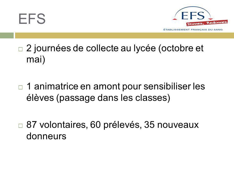 EFS 2 journées de collecte au lycée (octobre et mai) 1 animatrice en amont pour sensibiliser les élèves (passage dans les classes) 87 volontaires, 60 prélevés, 35 nouveaux donneurs