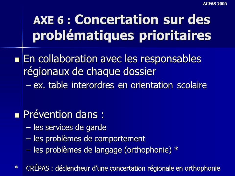 AXE 6 : Concertation sur des problématiques prioritaires En collaboration avec les responsables régionaux de chaque dossier En collaboration avec les responsables régionaux de chaque dossier –ex.
