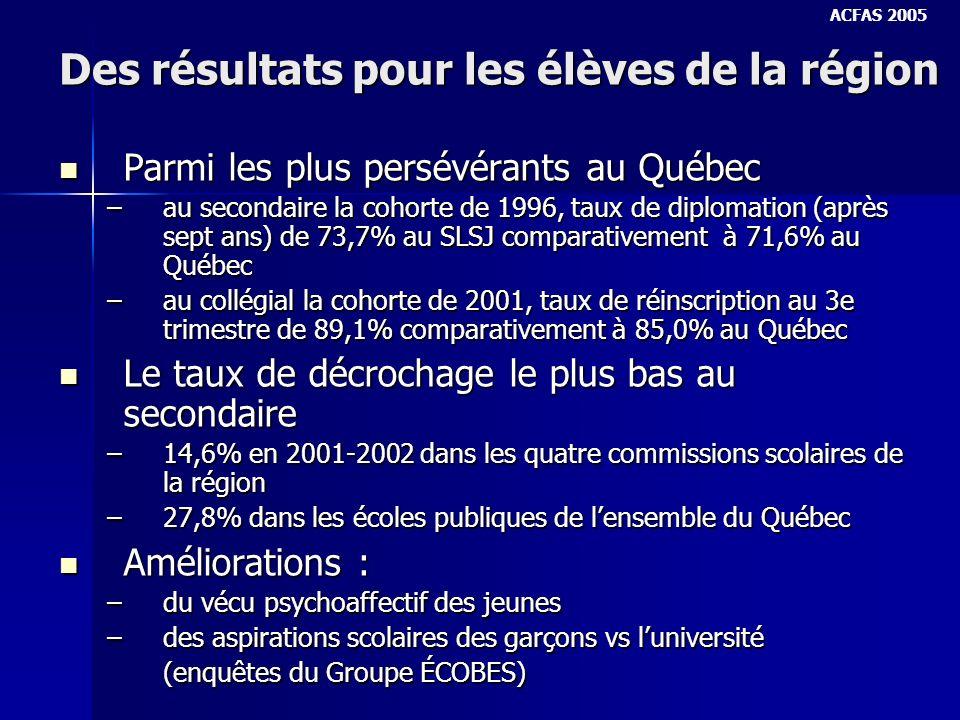 Des résultats pour les élèves de la région Parmi les plus persévérants au Québec Parmi les plus persévérants au Québec –au secondaire la cohorte de 1996, taux de diplomation (après sept ans) de 73,7% au SLSJ comparativement à 71,6% au Québec –au collégial la cohorte de 2001, taux de réinscription au 3e trimestre de 89,1% comparativement à 85,0% au Québec Le taux de décrochage le plus bas au secondaire Le taux de décrochage le plus bas au secondaire –14,6% en 2001-2002 dans les quatre commissions scolaires de la région –27,8% dans les écoles publiques de lensemble du Québec Améliorations : Améliorations : –du vécu psychoaffectif des jeunes –des aspirations scolaires des garçons vs luniversité (enquêtes du Groupe ÉCOBES) ACFAS 2005