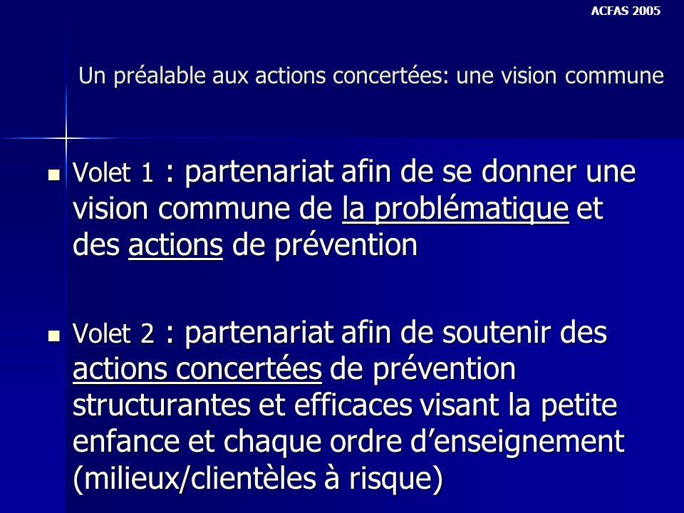 Volet 1 : Partenariat afin de se donner une vision commune de la problématique et des actions de prévention Axes dintervention Axes dintervention 1.Cadre de référence 2.Recherche et évaluation 3.Animation-conseil 4.Communications ACFAS 2005