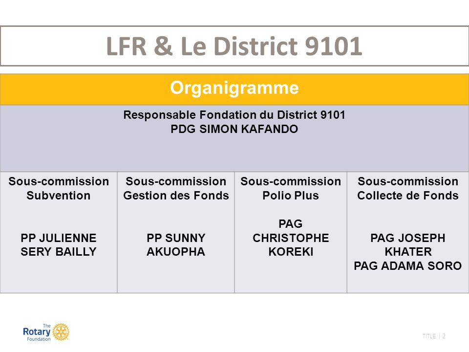 TITLE | 2 Organigramme Responsable Fondation du District 9101 PDG SIMON KAFANDO Sous-commission Subvention PP JULIENNE SERY BAILLY Sous-commission Gestion des Fonds PP SUNNY AKUOPHA Sous-commission Polio Plus PAG CHRISTOPHE KOREKI Sous-commission Collecte de Fonds PAG JOSEPH KHATER PAG ADAMA SORO LFR & Le District 9101