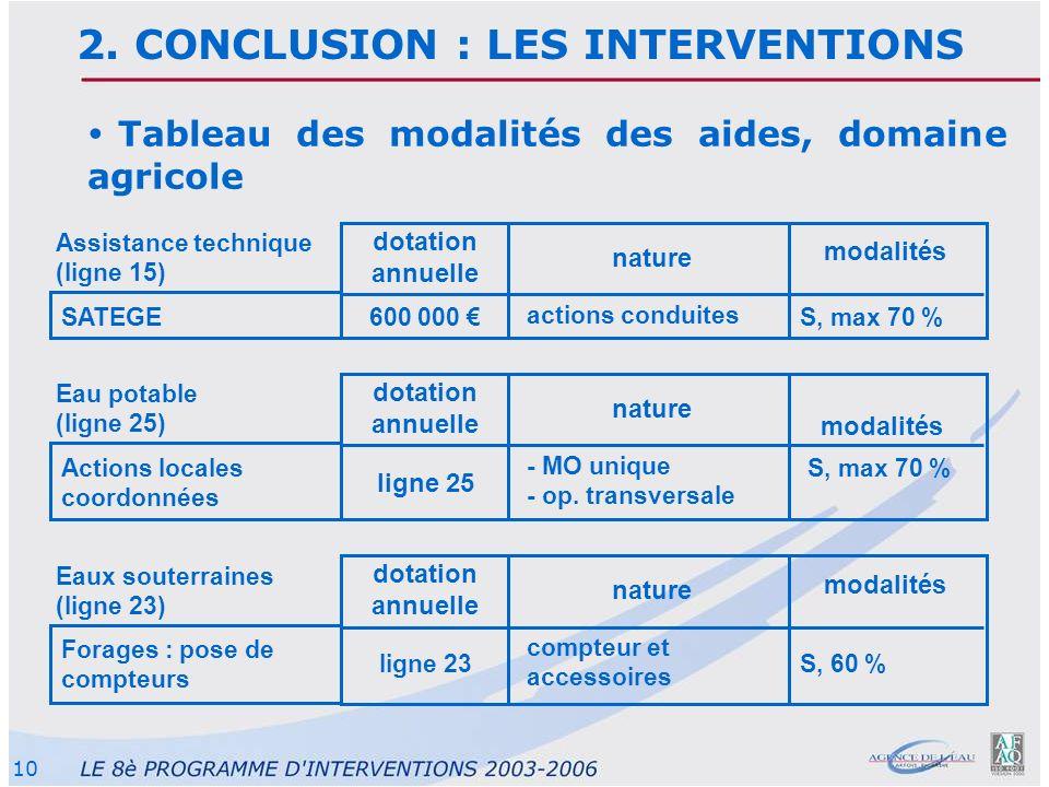 10 Tableau des modalités des aides, domaine agricole dotation annuelle nature modalités SATEGE Assistance technique (ligne 15) actions conduites S, ma