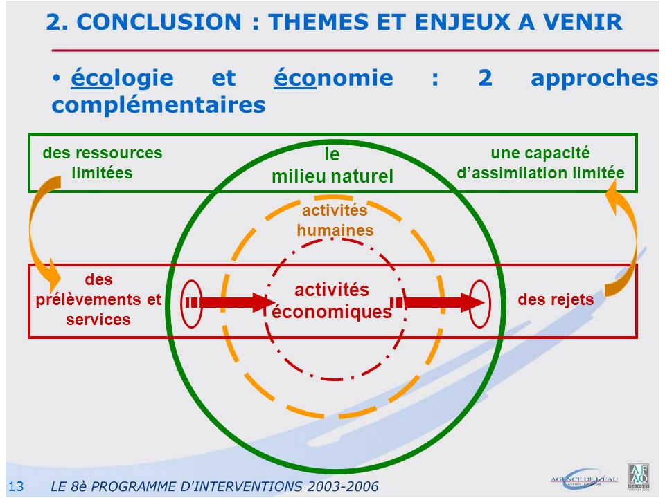 13 écologie et économie : 2 approches complémentaires le milieu naturel activités humaines activités économiques une capacité dassimilation limitée de