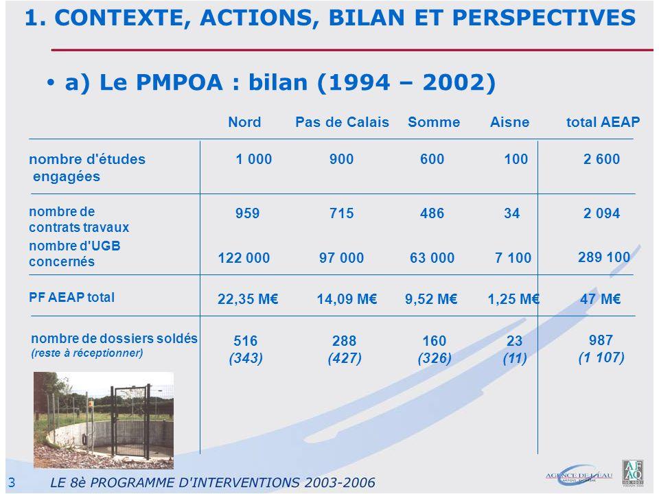 3 a) Le PMPOA : bilan (1994 – 2002) NordPas de CalaisSommeAisnetotal AEAP nombre de contrats travaux 95971548634 2 094 nombre d'UGB concernés 122 0009
