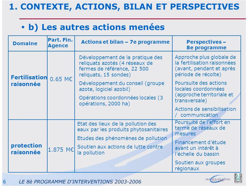 6 b) Les autres actions menées Domaine Part. Fin. Agence Actions et bilan – 7e programmePerspectives – 8e programme 0.65 M Fertilisation raisonnée Dév