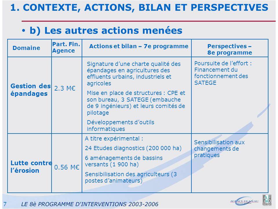 7 b) Les autres actions menées Domaine Part. Fin. Agence Actions et bilan – 7e programmePerspectives – 8e programme 2.3 M Gestion des épandages Signat