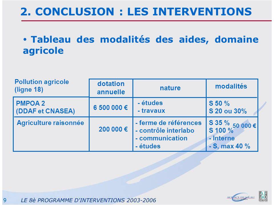 9 2. CONCLUSION : LES INTERVENTIONS Tableau des modalités des aides, domaine agricole dotation annuelle nature modalités PMPOA 2 (DDAF et CNASEA) Poll
