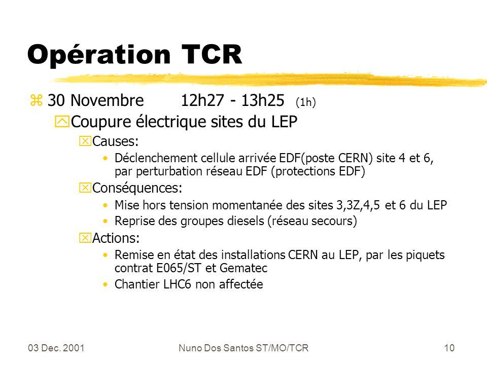 03 Dec. 2001Nuno Dos Santos ST/MO/TCR10 Opération TCR z30 Novembre 12h27 - 13h25 (1h) yCoupure électrique sites du LEP xCauses: Déclenchement cellule