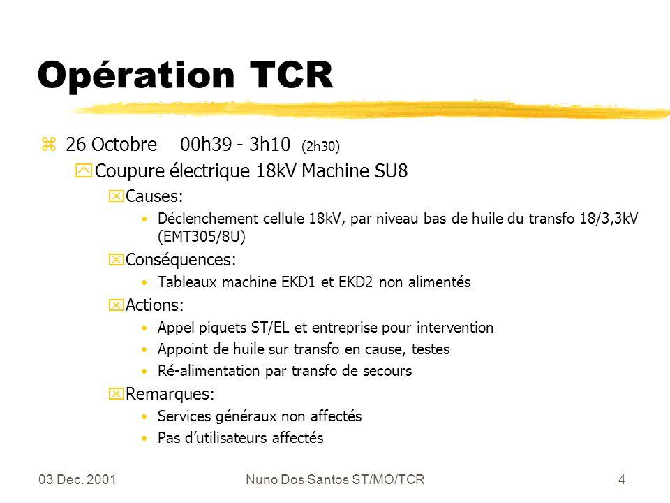 03 Dec. 2001Nuno Dos Santos ST/MO/TCR4 Opération TCR z26 Octobre 00h39 - 3h10 (2h30) yCoupure électrique 18kV Machine SU8 xCauses: Déclenchement cellu