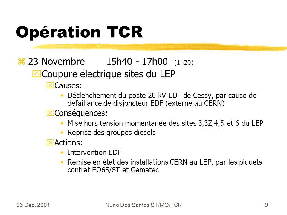 03 Dec. 2001Nuno Dos Santos ST/MO/TCR9 Opération TCR z23 Novembre 15h40 - 17h00 (1h20) yCoupure électrique sites du LEP xCauses: Déclenchement du post