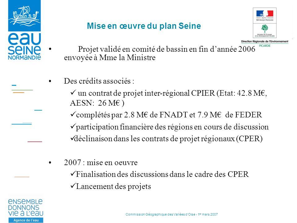 Commission Géographique des Vallées dOise - 1 er mars 2007 Mise en œuvre du plan Seine Projet validé en comité de bassin en fin dannée 2006 envoyée à Mme la Ministre Des crédits associés : un contrat de projet inter-régional CPIER (Etat: 42.8 M, AESN: 26 M ) complétés par 2.8 M de FNADT et 7.9 M de FEDER participation financière des régions en cours de discussion déclinaison dans les contrats de projet régionaux (CPER) 2007 : mise en oeuvre Finalisation des discussions dans le cadre des CPER Lancement des projets