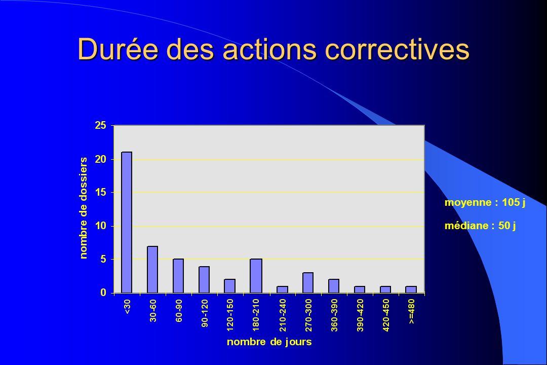 Durée des actions correctives moyenne : 105 j médiane : 50 j