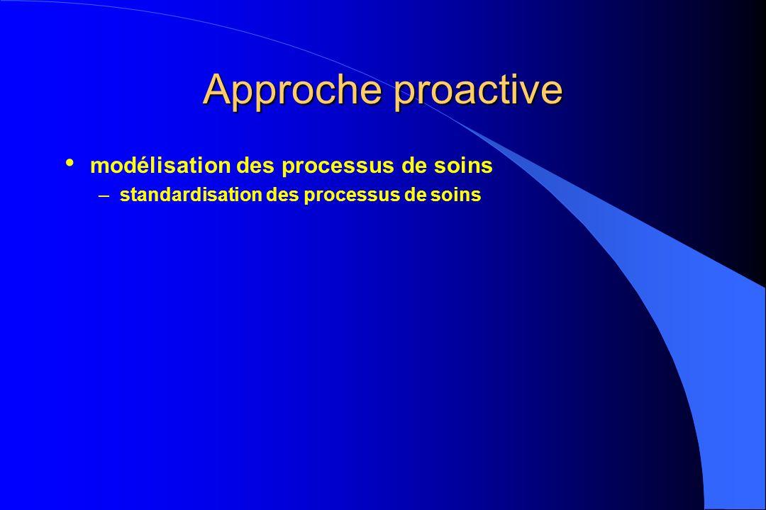Approche proactive modélisation des processus de soins –standardisation des processus de soins
