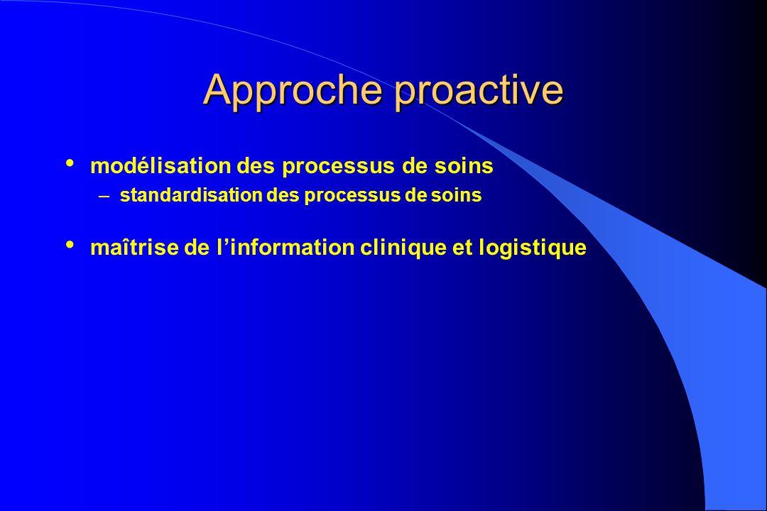 Approche proactive modélisation des processus de soins –standardisation des processus de soins maîtrise de linformation clinique et logistique